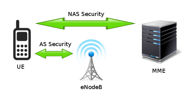 authentication applications in network security tutorial