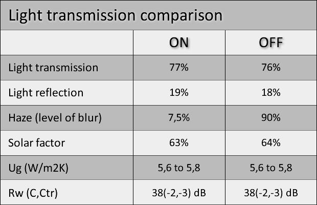 Light transmission comparison
