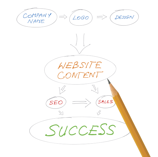 Strategy for web design and search engine optimization