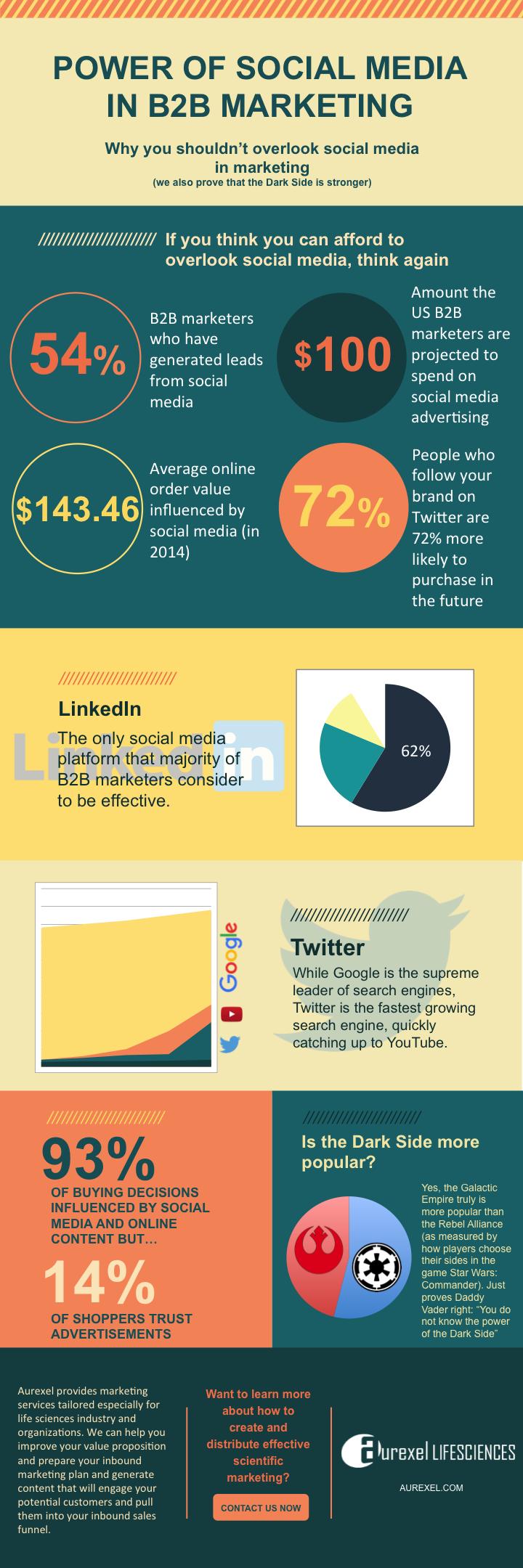 Power of Social Media in B2B Marketing