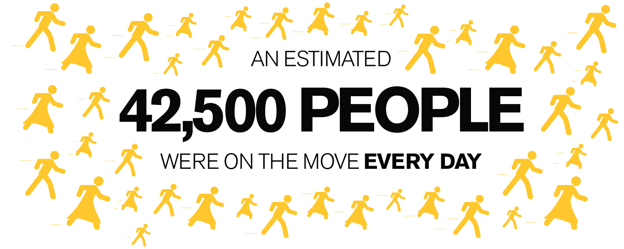 An estimated 42,500 people were on the move every day