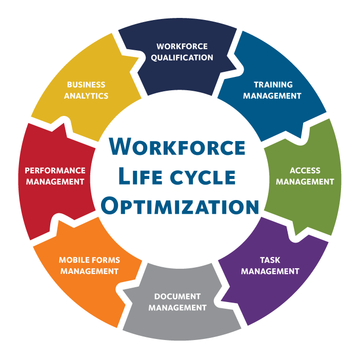 Intelivert Workforce Life Cycle Optimization