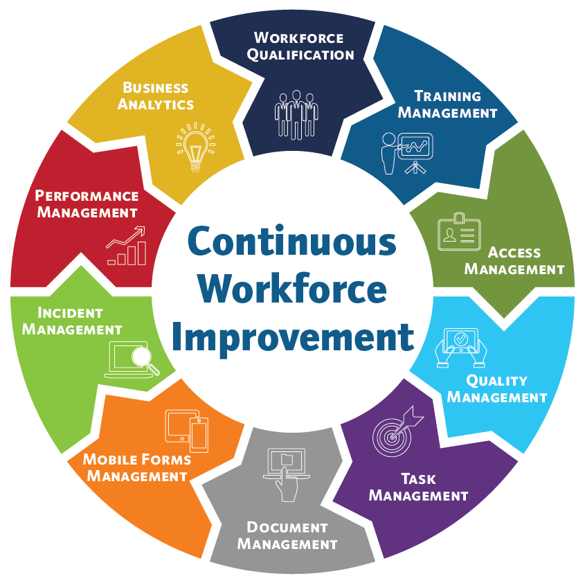 Intelivert Workforce Life Cycle Optimization