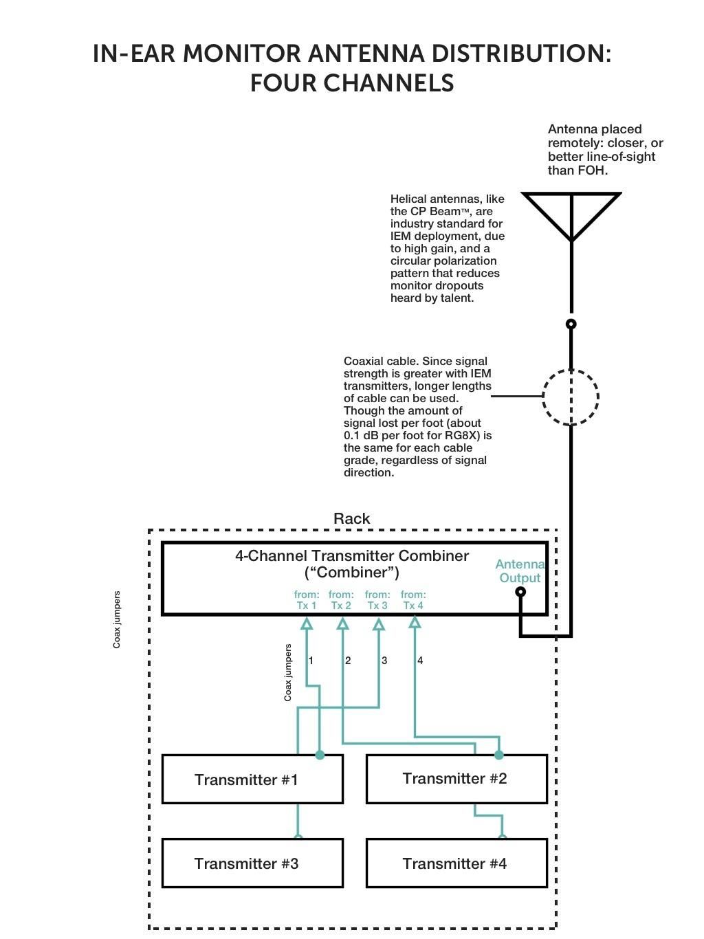 In-Ear Monitor IEM Schematic Set Up Block Diagram