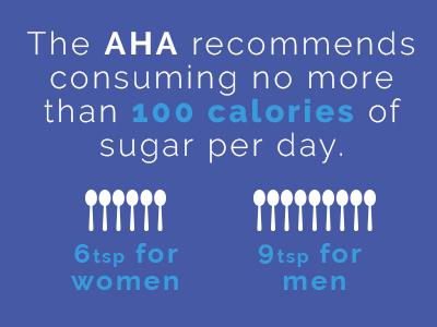 AHA recommends consuming no more than 100 calories of sugar per day