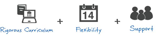 Rigorous Curriculum + Flexibility + Support