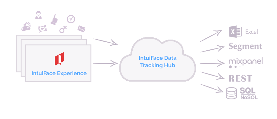 analytics date tracking architecture