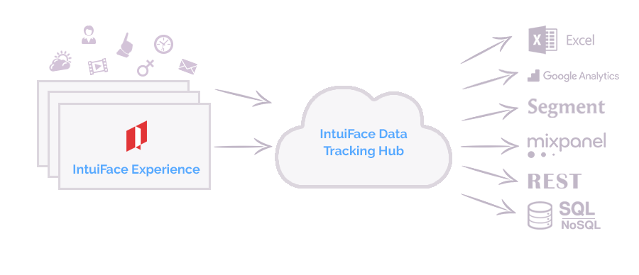 analytics date tracking architecture