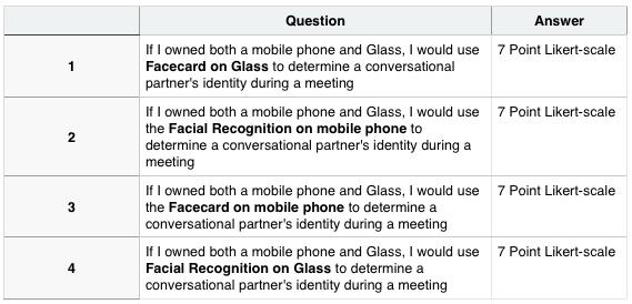 Facecard survey 3 evaluation of preferences toward four name identification systems altavistaventures Images