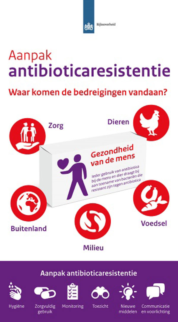 Infographic antibioticaresistentie Dutch Government (Rijksoverheid).
