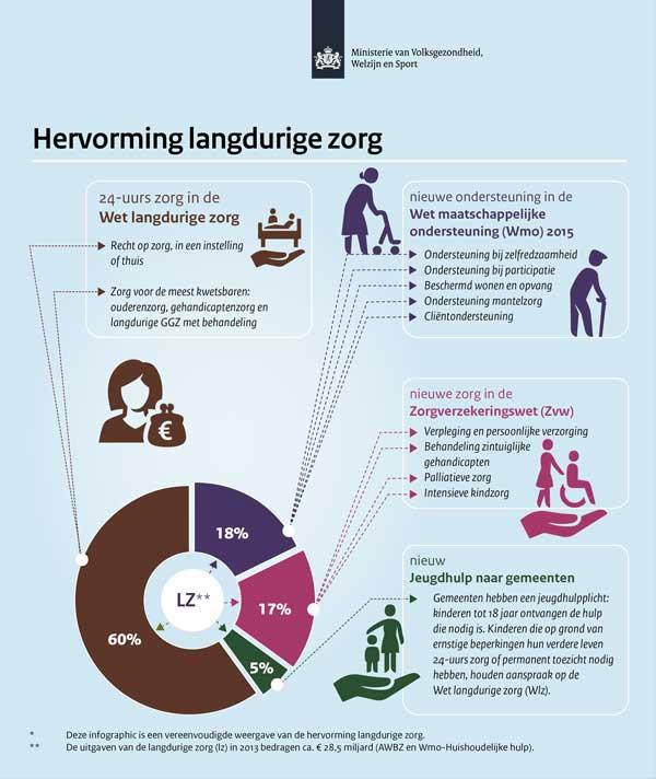 Infographic hervorming langdurige zorg Dutch Government (Rijksoverheid).