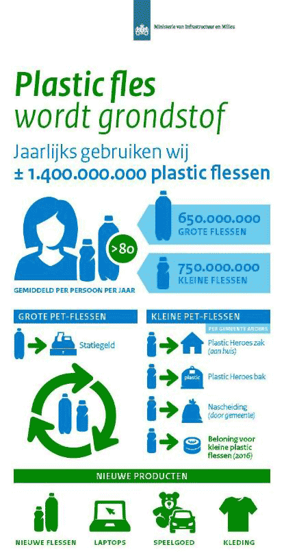 Infographic plastic flesDutch Government (Rijksoverheid).