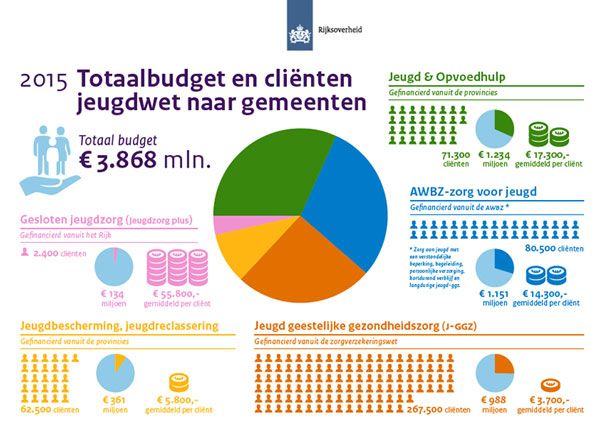 Infographic jeugdwet 2015 Dutch Government (Rijksoverheid).