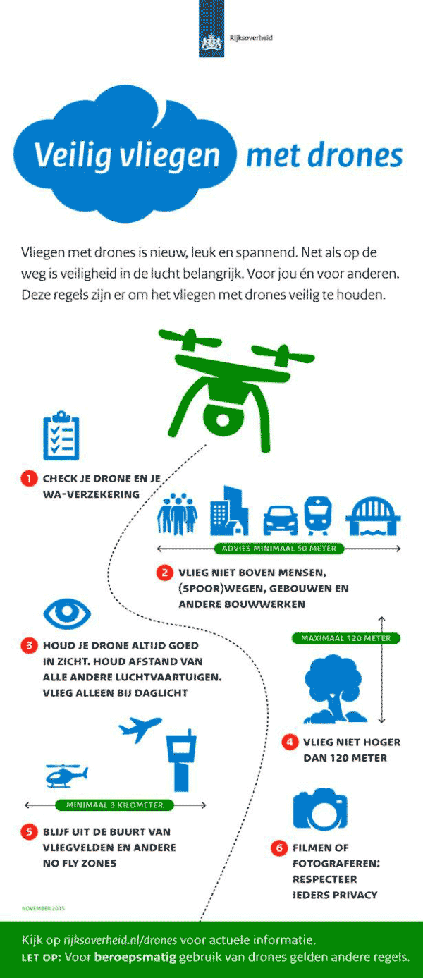 Infographic drones Dutch Government (Rijksoverheid).