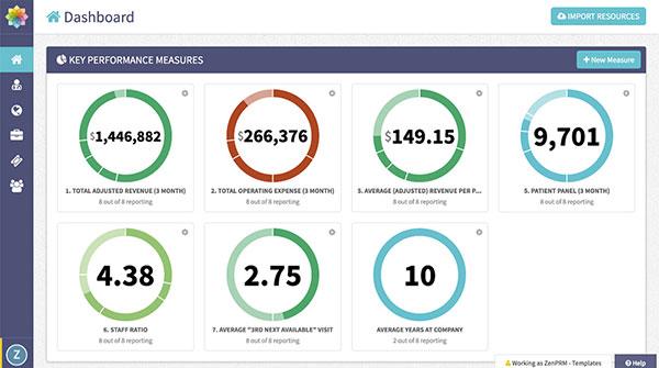 KPIs in ZenPRM