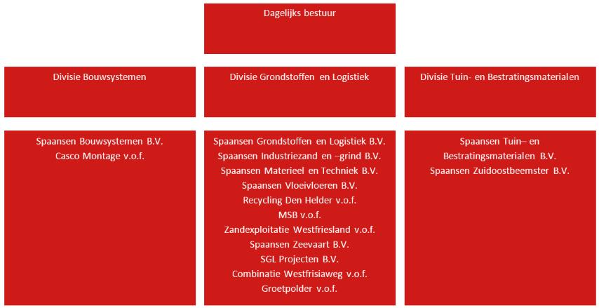 Organisatiestructuur Spaansen