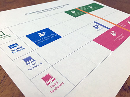Image of a meeting visual used to keep track of communication efforts to lower Call Center costs