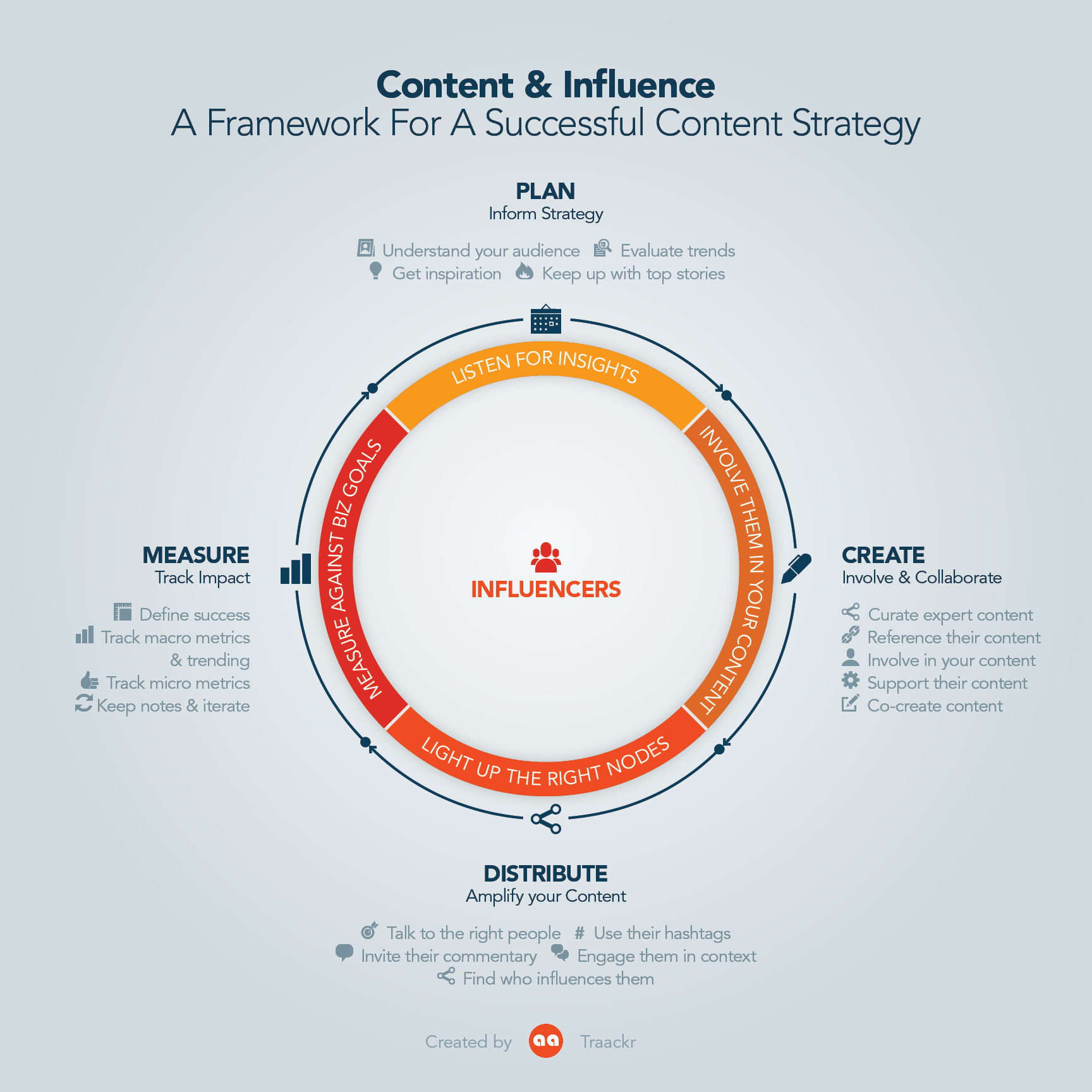 An Infographic displaying the Content marketing and Influencer Strategy Framework