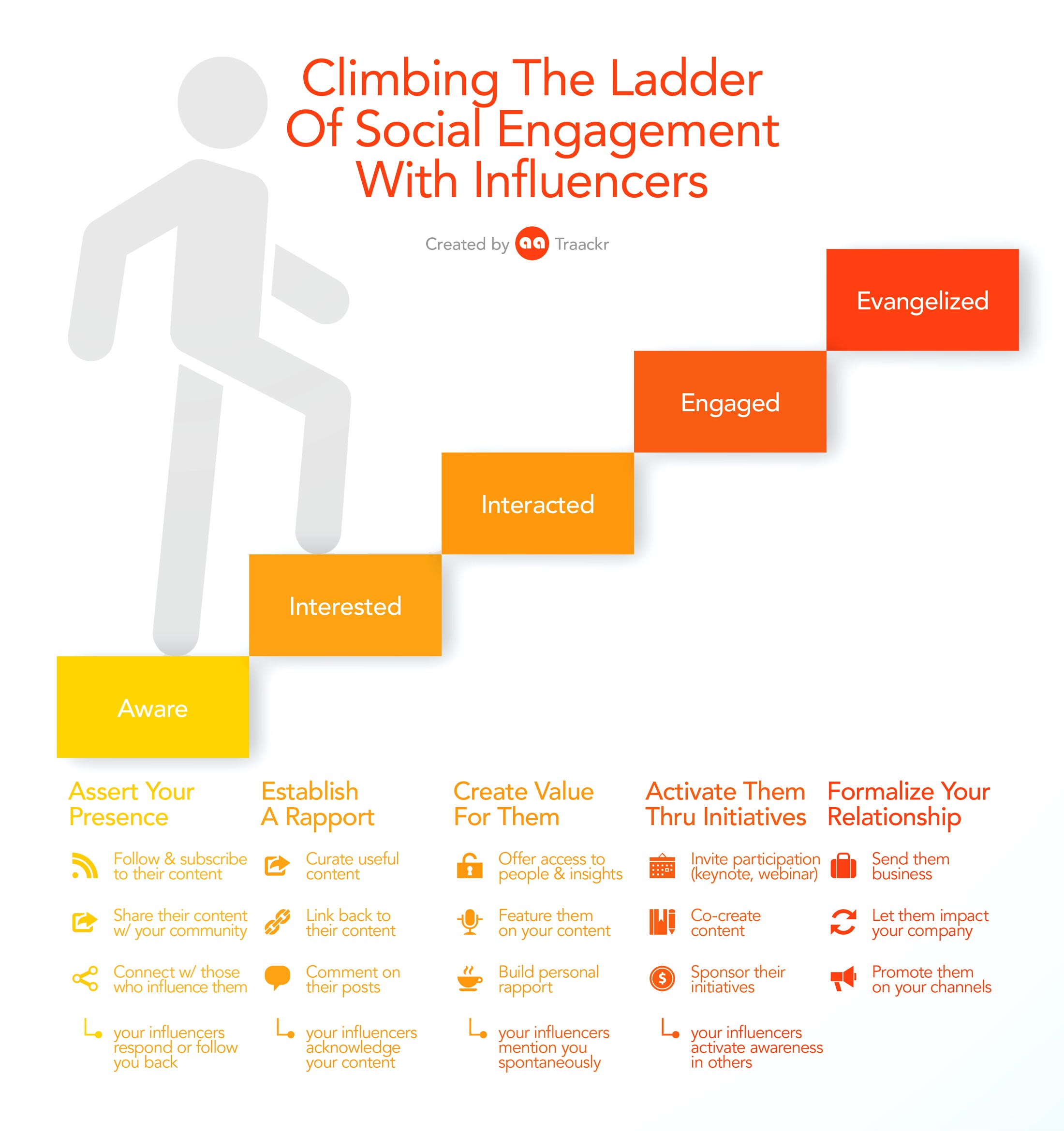 An Infographic displaying the Ladder of Influencer Engagement Infographic