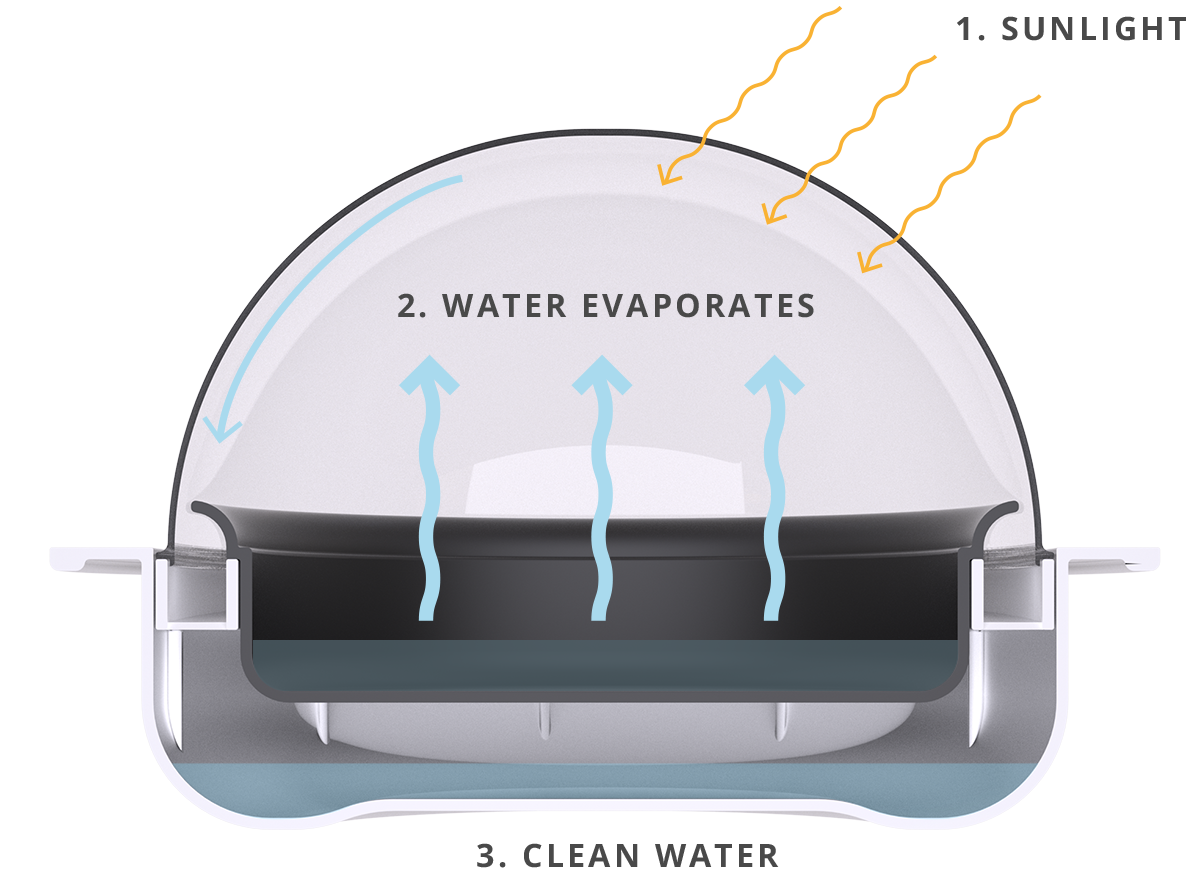 Solar powered water purifier explanation