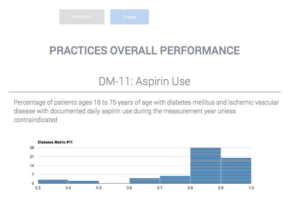 Provider score card and performance graph highlighting DM-11 Aspirin Use