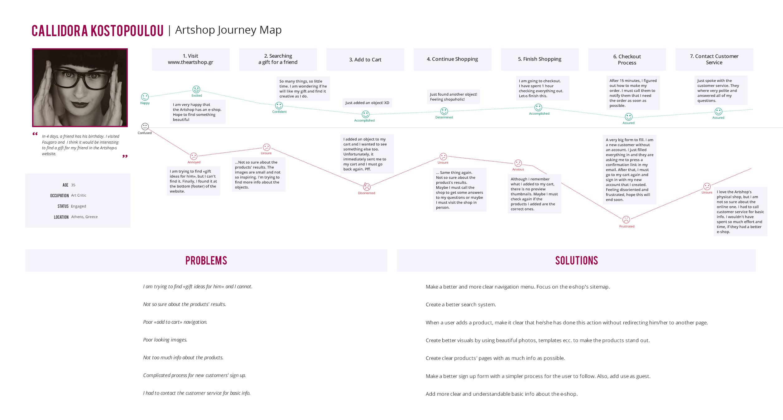 customer's journey map
