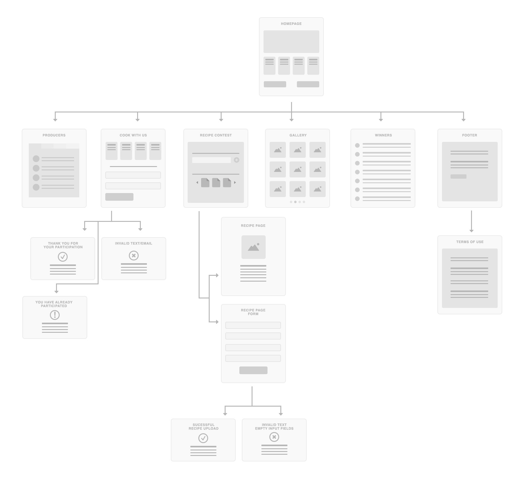 Ikea traditional flavors a flowchart to help provide a clear navigation nvjuhfo Gallery
