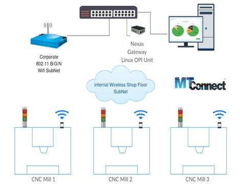 Green Light Monitoring