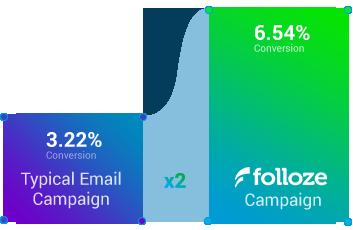 campaigns diagram