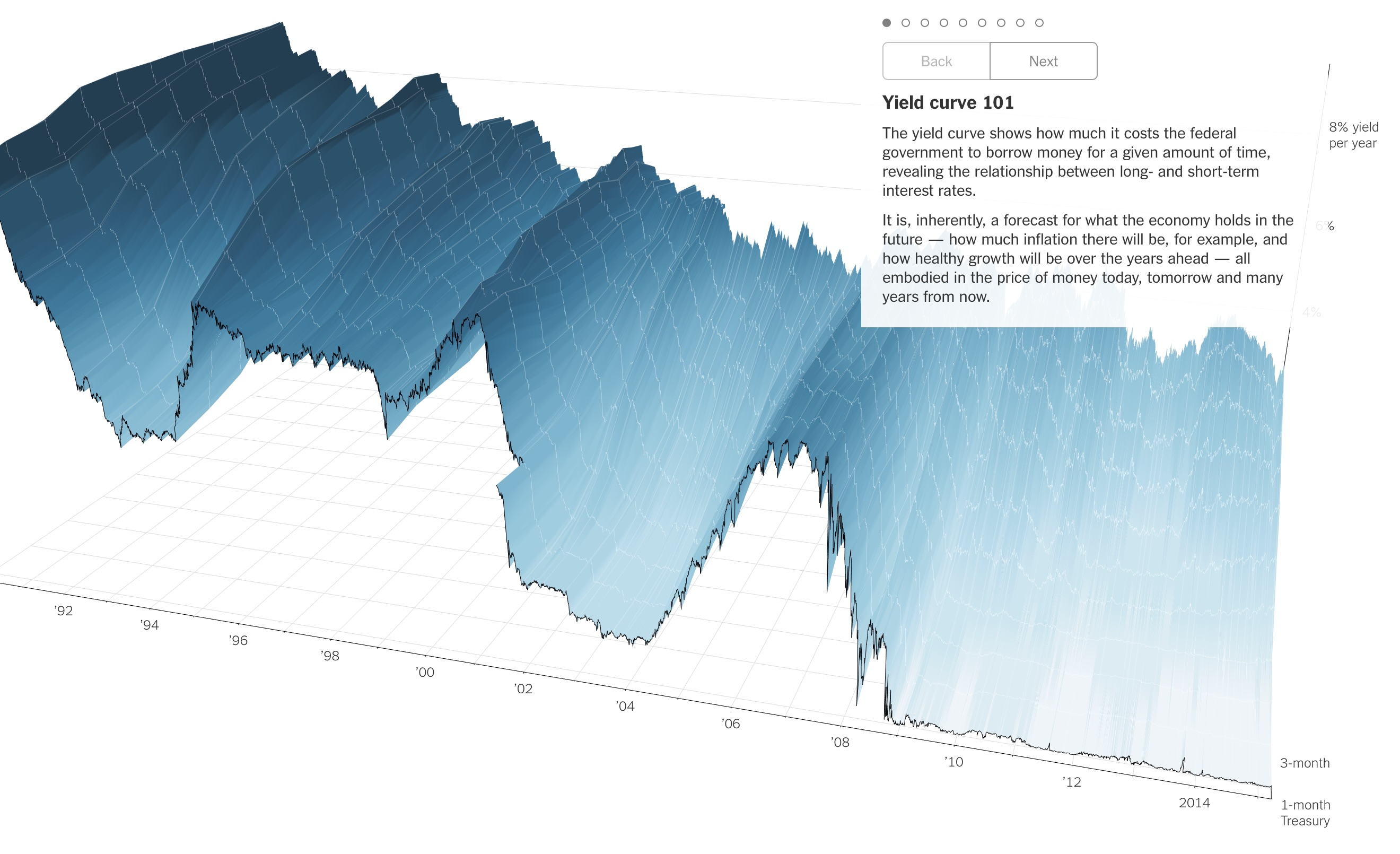 Uncharted Territory: Diving into Data Visualization in Virtual Reality