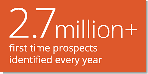 2.7 million+ first time prospects identified every year