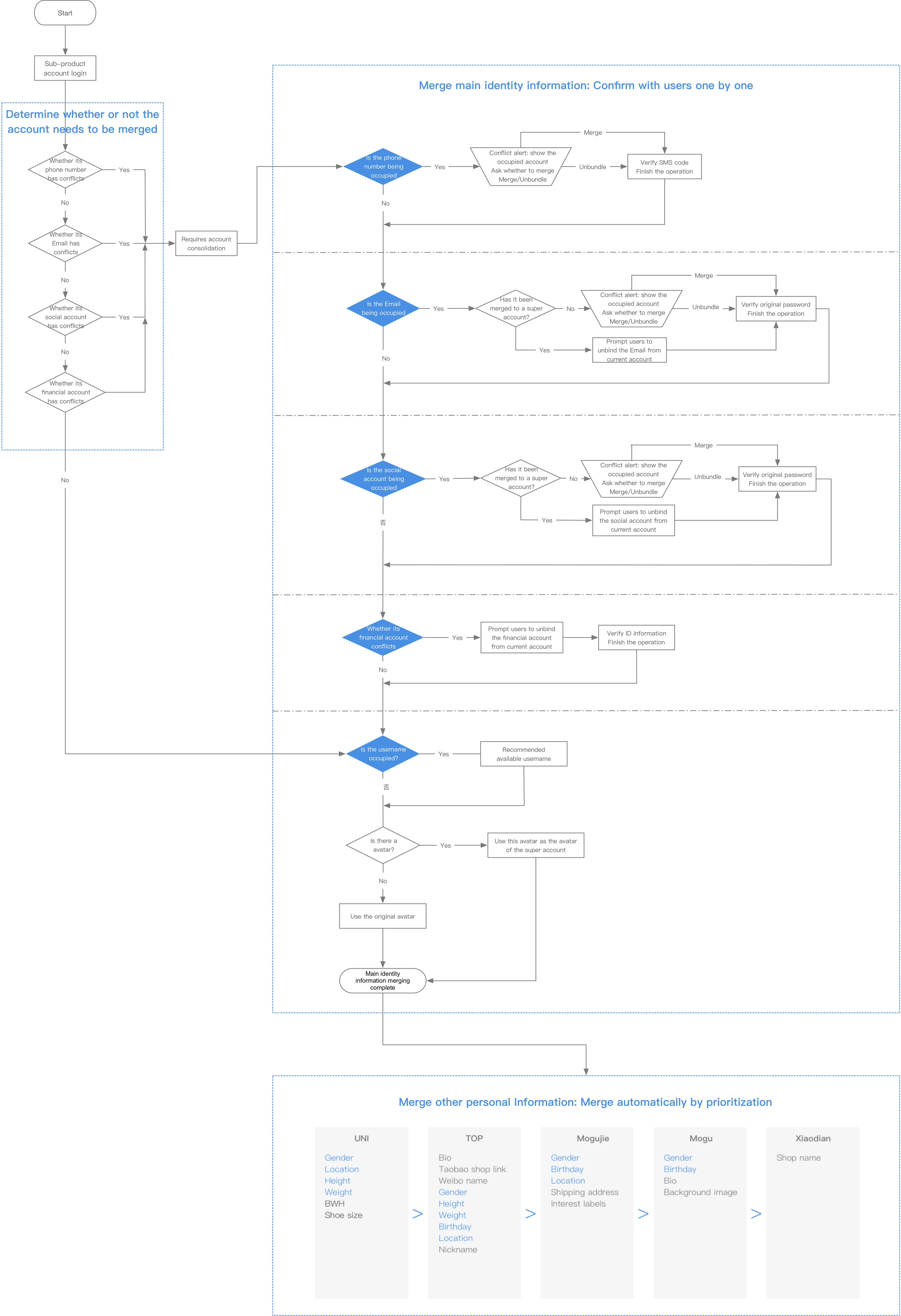 Mogujie accounts consolidation flow chart due to the complex nature of the logic i gave an example of the processing logic as a typical user case so that each member involved to better geenschuldenfo Image collections